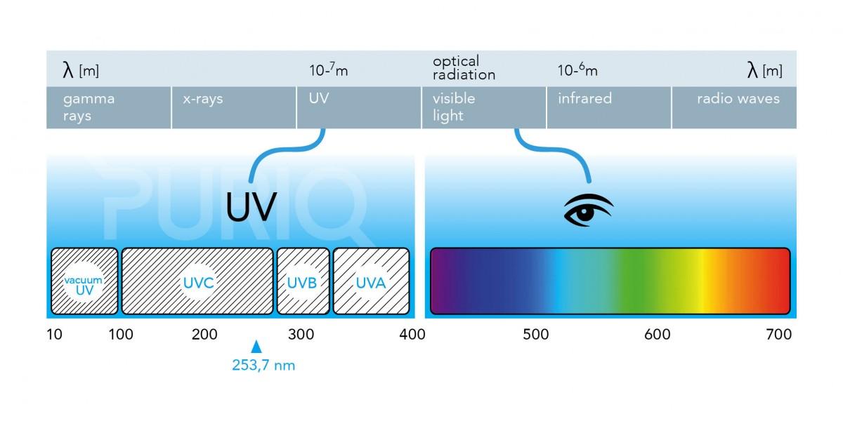 Λειτουργία ακτινοβολίας UV-C